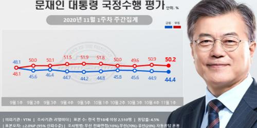 문재인 지지율 44.4%로 약간 낮아져, 서울과 호남에서 지지 줄어