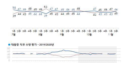 문재인 지지율 46%로 높아져, 20대 30대 40대에서 긍정평가 우세