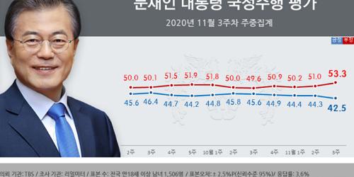 문재인 지지율 42.5%로 내려, 대구경북과 서울 수도권에서 지지 줄어