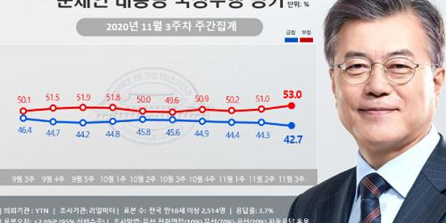"""""""문재인 지지율 42.7%로 내려, 서울 수도권 영남에서 지지 줄어"""