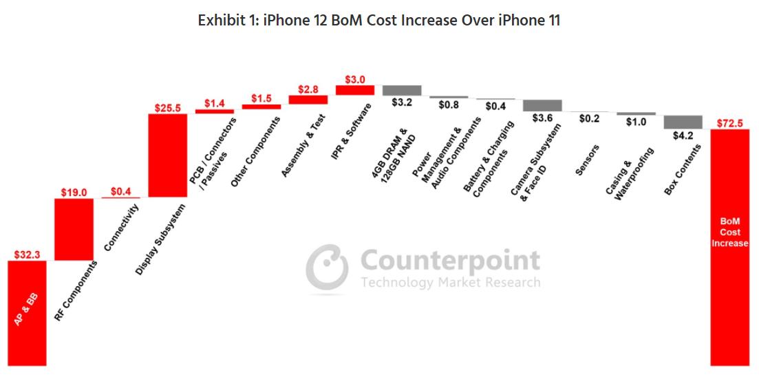"""""""조사업체 """"아이폰12 부품원가 415달러, 아이폰11보다 21% 늘어"""""""