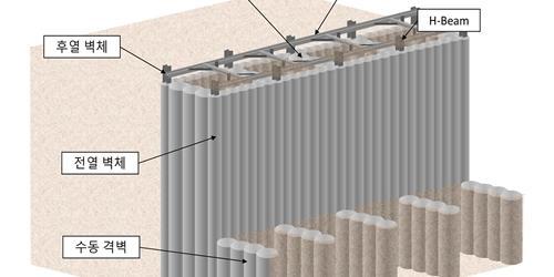 """""""포스코건설, 지지대 없는 연약지반용 자립식 흙막이 벽체공법 개발"""
