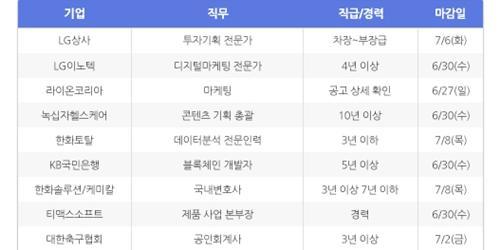 """""""[HotJobs100] 비즈니스피플이 엄선한 오늘의 경력직 채용-6월24일"""