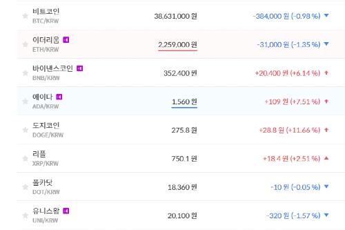 """""""비트코인 3860만 원대로 밀려, 가상화폐 시세와 테마기업 주가 '상승'"""