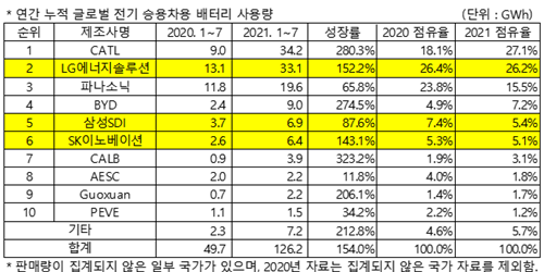 """LG에너지솔루션, 세계 전기승용차용 배터리 1~7월 사용량 2위에 올라"