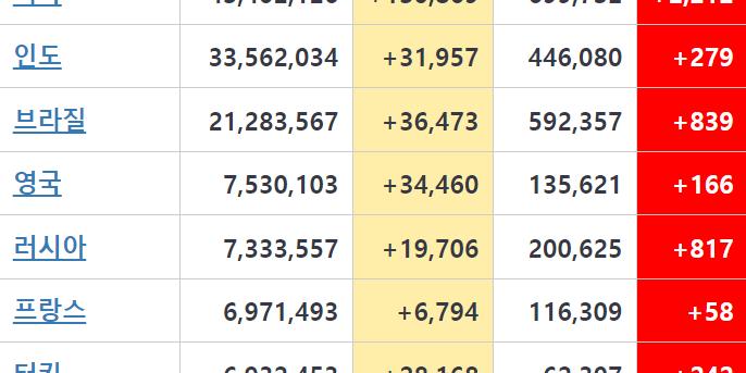 """""""미국 코로나19 하루 확진 13만 명 넘어서, 인도 영국 3만 명 웃돌아"""