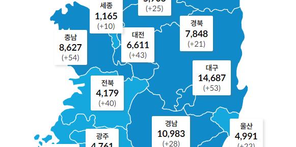 """""""국내 코로나19 하루 확진 1716명 확산 지속, 수도권 76.1% 차지"""