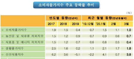 3월 소비자물가 상승률 1%로 3개월째 1%대, 농축산물 대폭 올라
