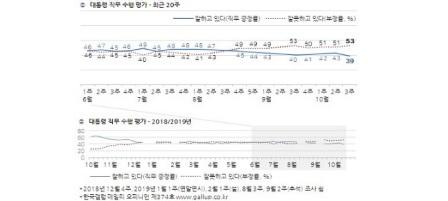문재인 지지율 39%로 취임 뒤 최저, 조국 사퇴는 '잘된 일' 평가 우세