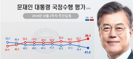 문재인 지지율 41.4%로 가장 낮아, 보수와 진보 평가 극단적으로 갈려