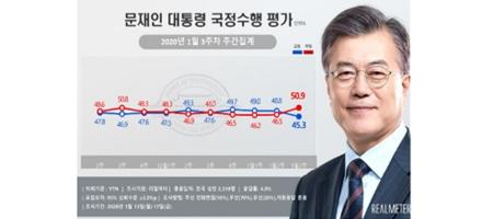 문재인 지지율 45.3%로 떨어져, 모든 이념층에서 긍정평가 하락