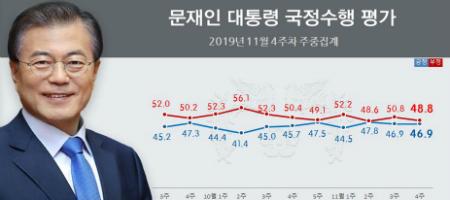 문재인 평가 놓고 긍정이 부정 앞질러 역전, 지지율 48.4%로 올라