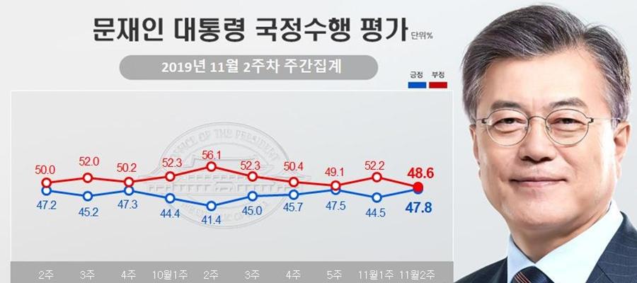 문재인 지지율 47.8%로 올라, 고용지표 호조세에 긍정평가 늘어