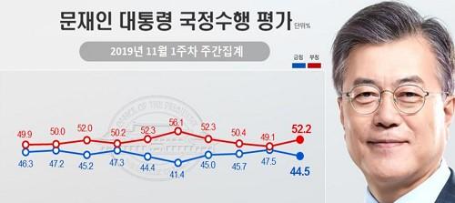 문재인 지지율 44.5%로 내려, 청와대 국감 파행과 경제지표 악화 여파