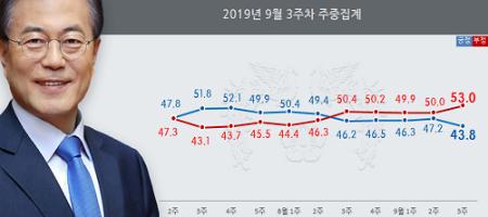 문재인 지지율 43.8%로 취임 뒤 가장 낮아, 조국 가족 검찰수사 여파