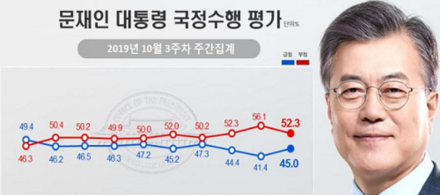 문재인 지지율 45%로 대폭 반등, 조국 사퇴 뒤 진보와 중도층 결집