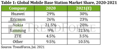 삼성전자 올해 글로벌 5G기지국 점유율 높아지고 4위 유지 전망