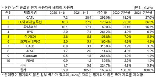 """""""LG에너지솔루션, 세계 전기승용차용 배터리 상반기 사용량 2위에 올라"""