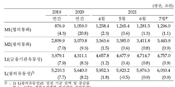 """""""7월 한 달 동안 통화량 32조 늘어나, 기업 11조 가계 8조 증가"""