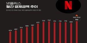 """""""넷플릭스 8월 한국에서 결제금액 753억, 역대 최대치 경신"""