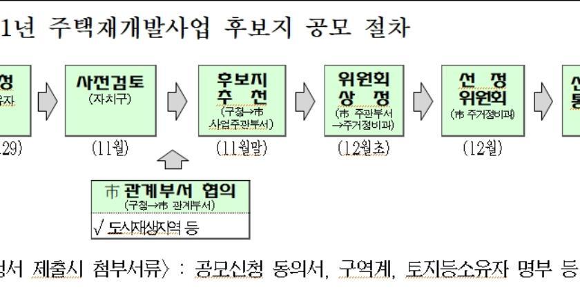 """""""서울시, 규제완화 적용한 재개발 후보지역 공모 23일부터 접수받아"""