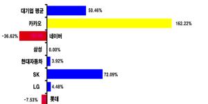 """""""민주당 의원 송갑석 """"카카오 계열사 수 최근 5년간 162% 급증"""""""