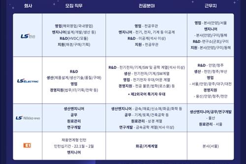 """""""LS그룹 계열사 4곳 하반기 신입사원 공개채용, 서류접수 15일까지"""
