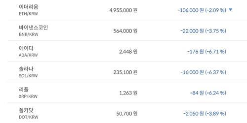 """""""비트코인 7260만 원대로 내려, 가상화폐 '하락' 테마기업 주가 '혼조'"""