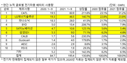 """""""LG에너지솔루션 1~9월 세계 전기차배터리 사용량 2위, CATL 1위"""