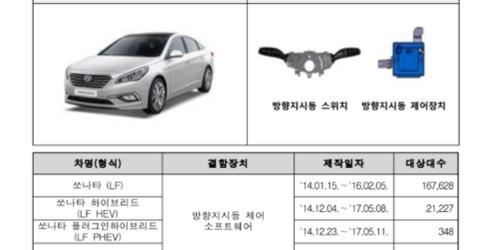 """""""국토부, 현대차 쏘나타 기아 카니발 포함 32만 대 리콜"""
